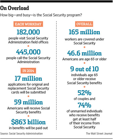 essay paper on social security Three essays on the us social security disability system easing the budgetary pressures of the overall social security system working papers social security.