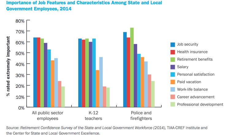 chart retirement benefits are most important job feature for majority of public sector workers